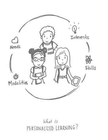 Design Thinking for Personalized Learning | Tecnologías educativas, uso de TIC en educación, modelos pedagógicos | Scoop.it