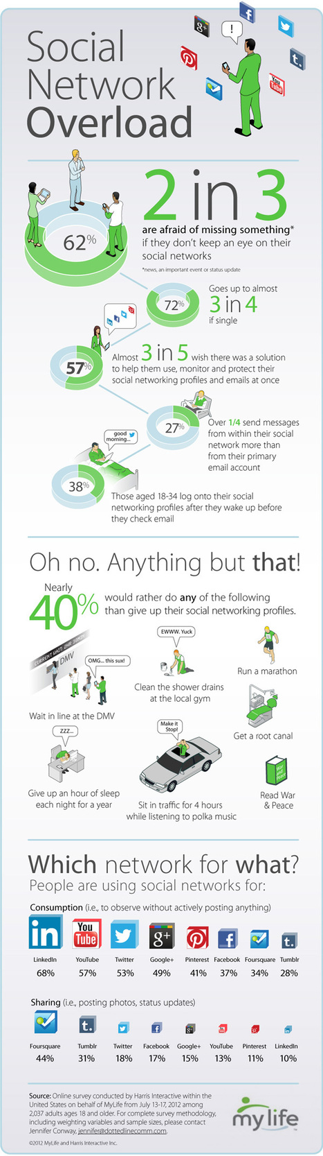 Do You Suffer from Social Network Overload? [INFOGRAPHIC] | Content Curation: Emerging Career | Scoop.it