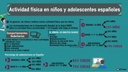 El sedentarismo infantil: peligrosa epidemia | Salud Publica | Scoop.it