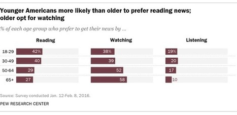 Younger adults more likely than their elders to prefer reading news | News, Code and Data | Scoop.it