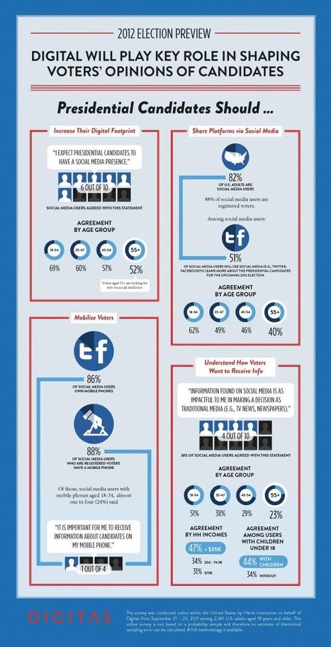 How Presidential Candidates should use Social Media | Government In The Lab | Les réseaux sociaux et les hommes politiques | Scoop.it