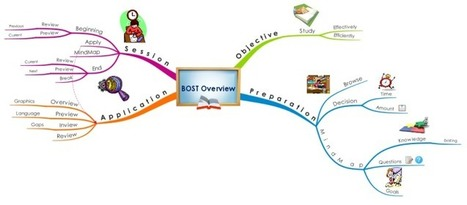 BOST Overview free mind map download | Visual thinking | Scoop.it