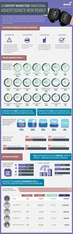 [Infographie] Le marketing en ligne va-t-il surpasser la publicité traditionnelle ? | Websourcing.fr | Infography | Scoop.it